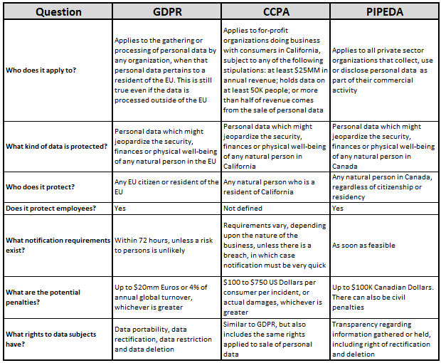 chart comparing GDPR, CCPA and PIPEDA